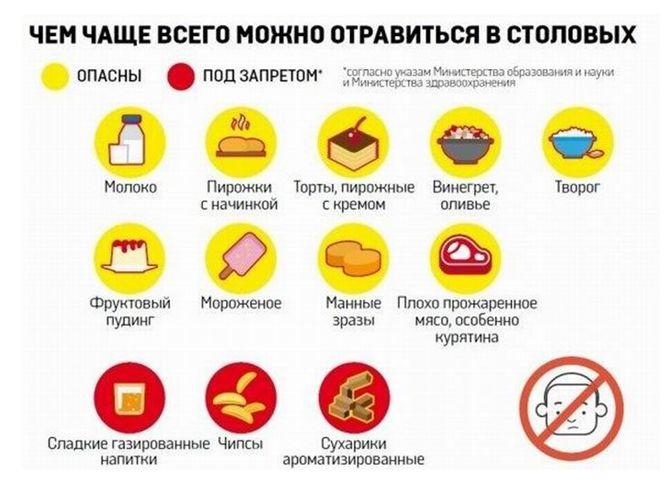 Опасно и по запретом в школе